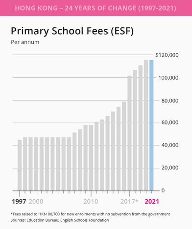 ESF primary school fees.png