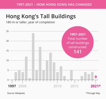 Hong Kong tall buildings.png