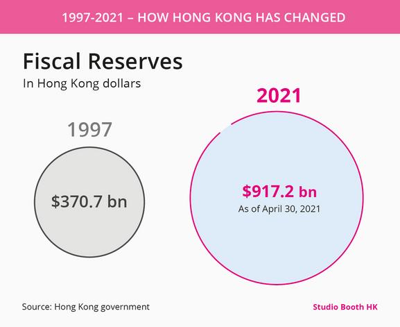 Hong Kong fiscal reserves.png