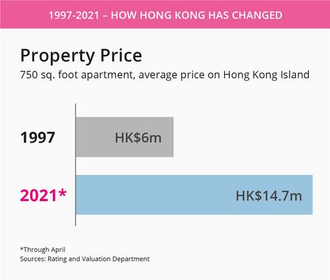 Hong kong property price.png