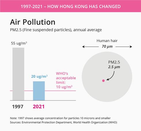 Air pollution in Hong Kong.png