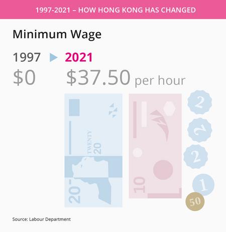 Minimum wage in Hong kong.png