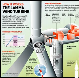 Lamma wind turbine