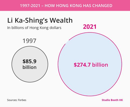 Li Ka-shing wealth.png