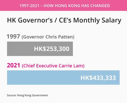 Hong Kong governor chief executive salar
