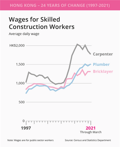 wages for skilled construction workers.png