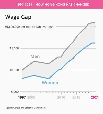 Wage gap in Hong Kong.png