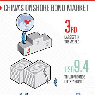 China's onshore bond market