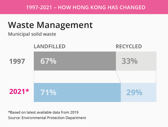 Waste management in Hong Kong.png