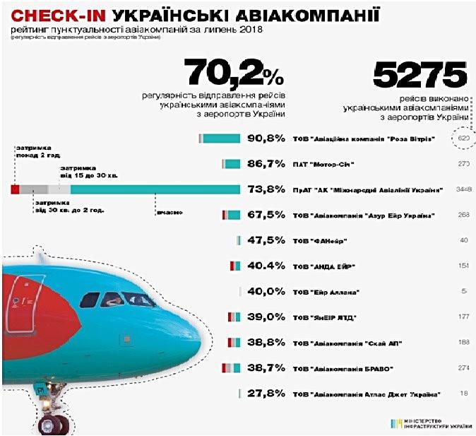Check-in aviacompanies