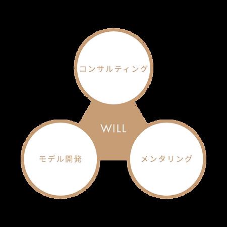 サービス概要 Will Lab ウィルラボ