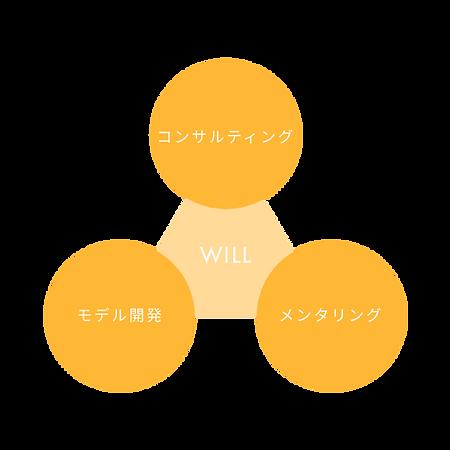 Will Lab ウィルラボ サービス概要
