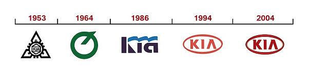 Kia Timeline