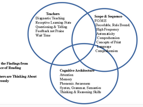 How To Build Lessons Plans Using the Science of Reading Part I