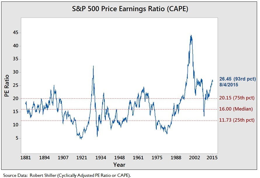 S&P 500 Price Earnings Ratio 1881-2015