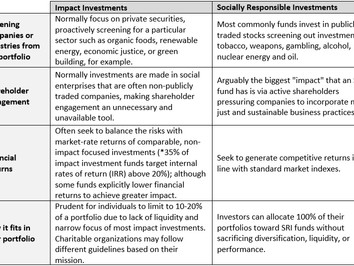 SRI v. Impact Investing - What is the difference?