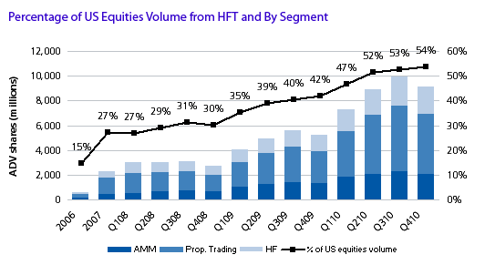 Percentage of US Equities Volume from HFT and Segment