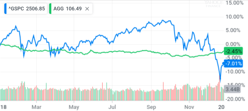 2018 Performance of S&P 500 (^GSPC) vs iShares Barclays Aggregate Bond (AGG)