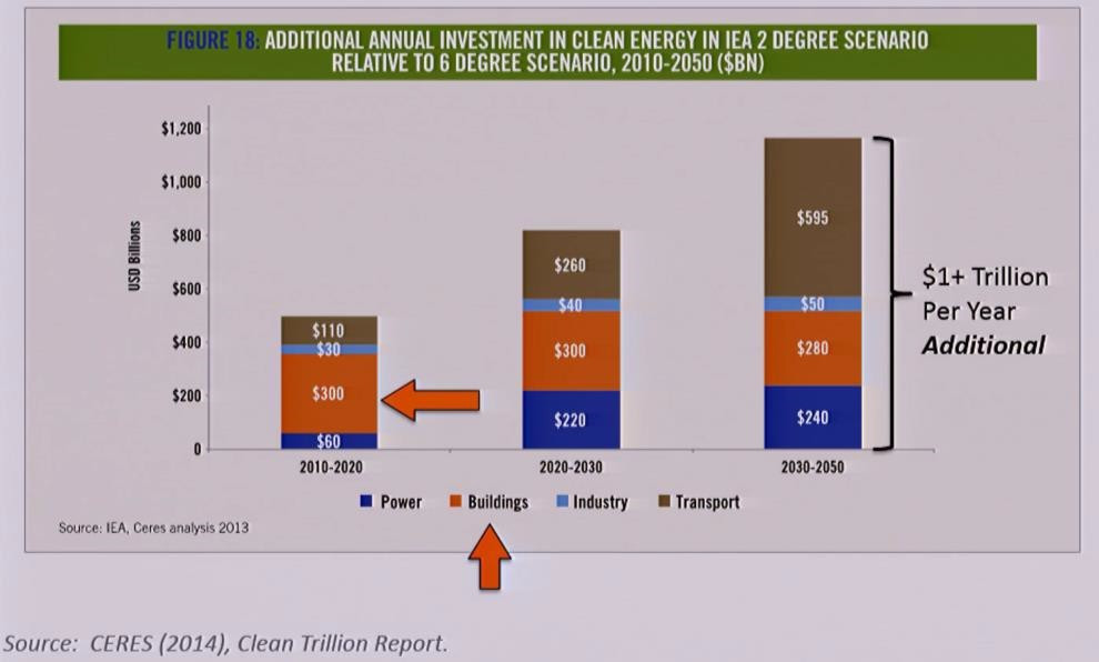 Additional Annual Investment in Clean Energy in 2 Degree Scenario Relative to 6 Degree Scenario
