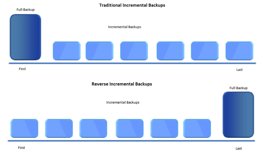 Reverse Incremental Backup means the full backup is always the latest backup.