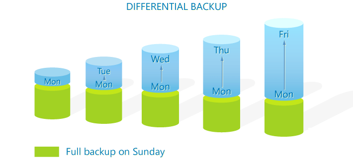 A graphical representation of an differential backup scheme.