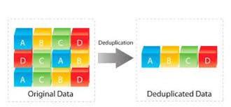 data de-duplication