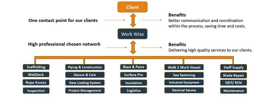 Services%20Work%20Wise_edited.jpg