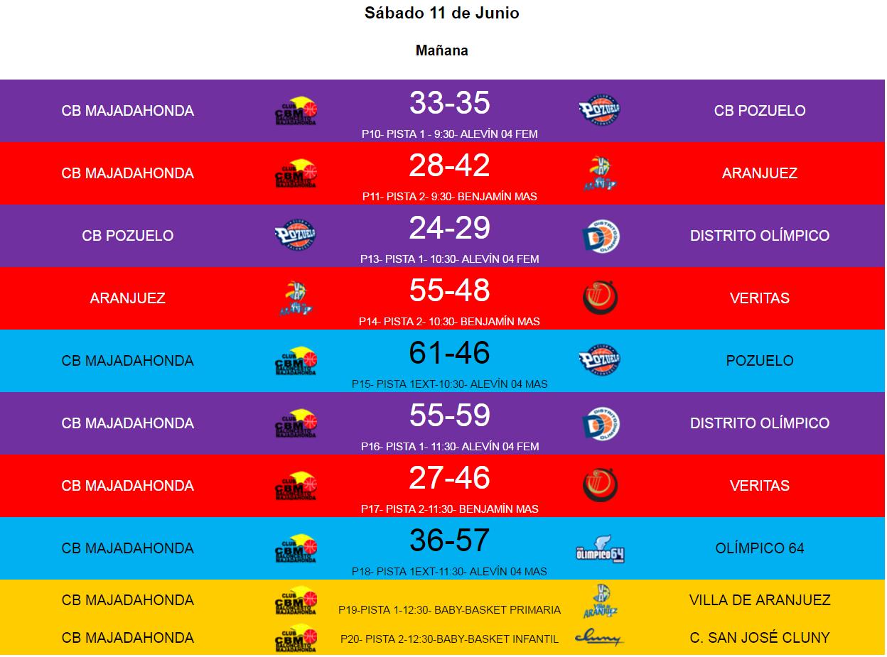 Torneo Majadahonda