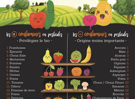 Les pesticides sur les fruits et légumes : comment les éviter