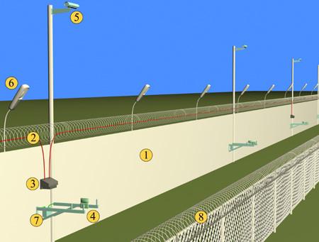 Sistema de protección perimetral