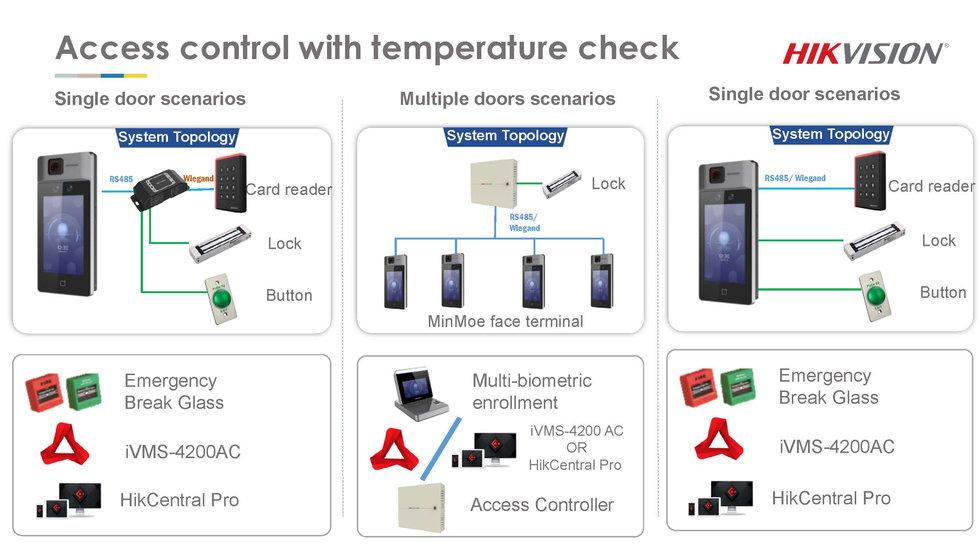 Access control temperature screening sol