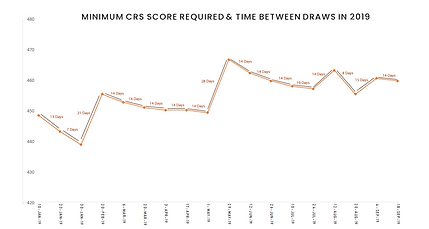 Min-CRS-Required-Time-Between-Draws-Sept