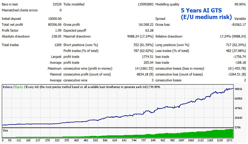 Automated 5 Years Backtest-2