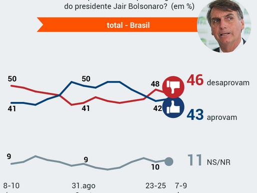 Governo Bolsonaro: 46% desaprovam, 43% aprovam