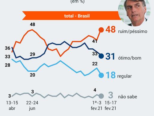 Rejeição a Bolsonaro volta a 48%, recorde na pandemia