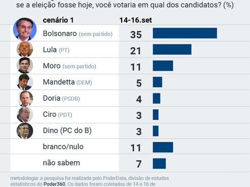 Corrida eleitoral para 2022: Bolsonaro, 35%; Lula, 21%