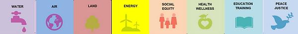 Obiettivi di sviluppo ecosostenibili en.