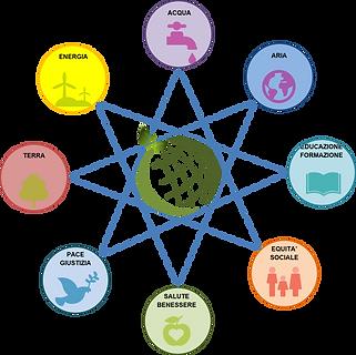Obiettivi_di_sostenibilità_socio_ambient