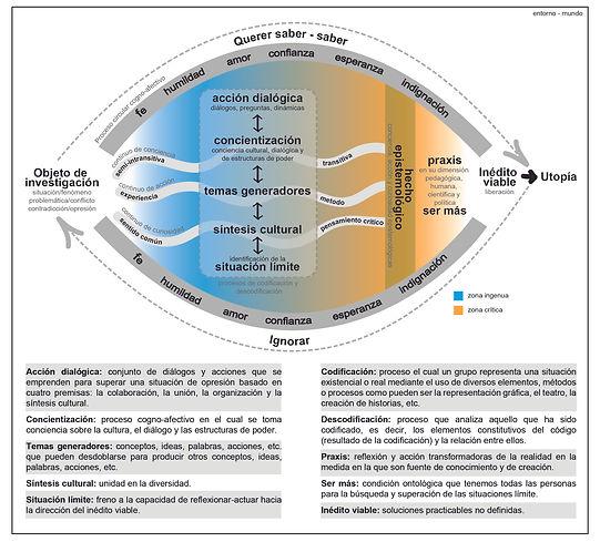 Fuente: Fernández-Aballí, Ana. Esquema desarrollado a partir de textos de Paulo Freire.