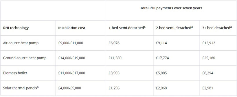 How Much money back RHI repayments.jpg