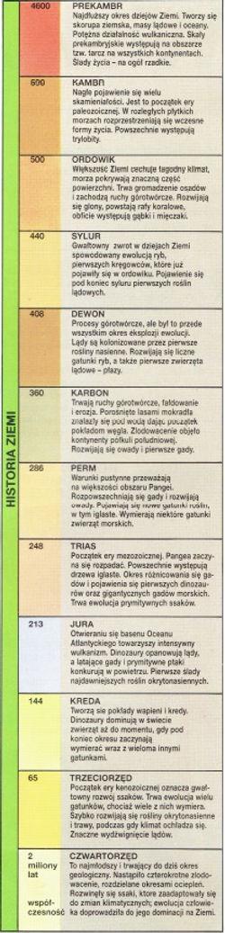 W jaki sposób datowanie węgla jest używane do określenia bezwzględnego wieku skamielin