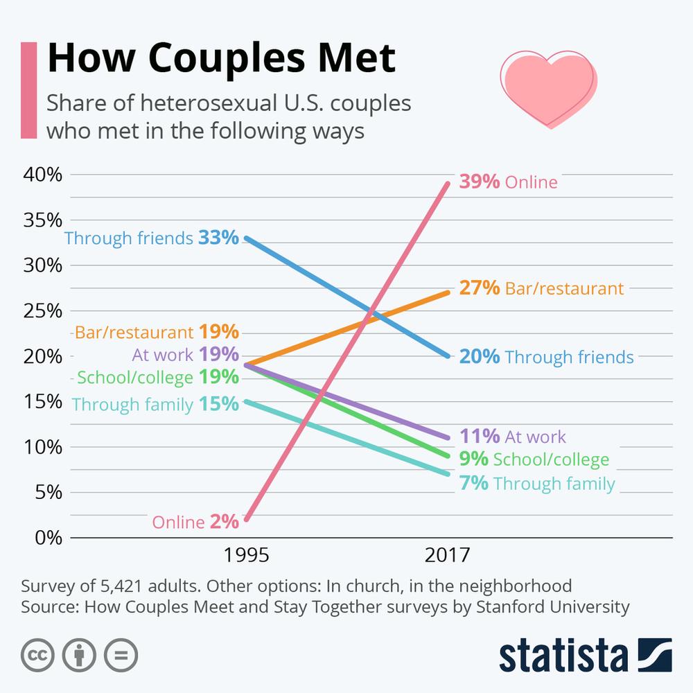 איך-זוגות-מכירים