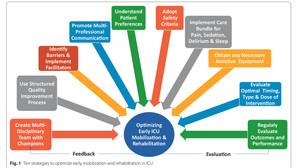 Diez Estrategias para Optimizar la Movilización Temprana y Rehabilitación en Cuidados Intensivos