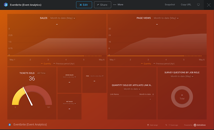 Databox event marketing dashboard example