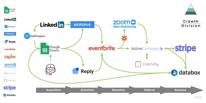 MarTech Event Stack Diagram