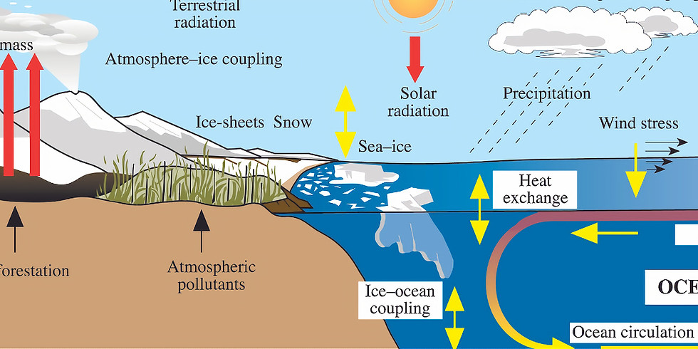 """""""Our Changing Climate - What do we know and how do we know it?"""""""