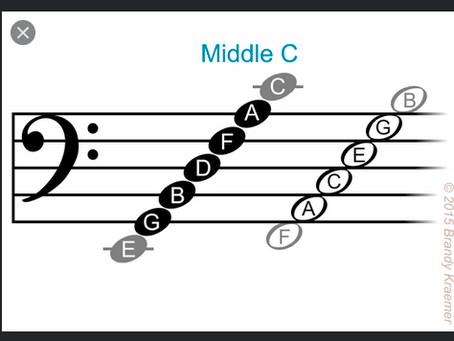 How To Read Music (Part 2)