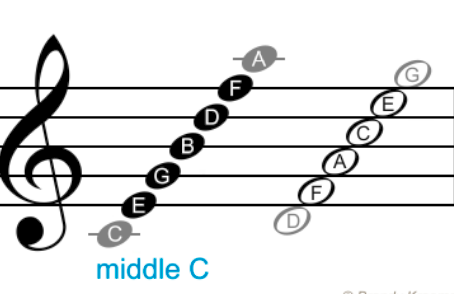How To Read Music (Part 1)
