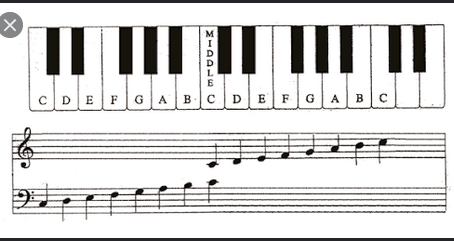 How To Read Music (Part 3)