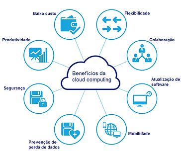 beneficios-cloud-computing.png